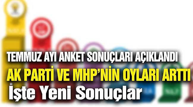 Son Adımlar Oy Oranlarını Artırdı! İşte AK Parti ve MHP'nin Son Oy Oranları
